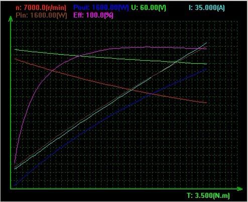 http://res.bht-diffusion.com/velo/moteur/bht-bike-48v1500w-curve.jpg